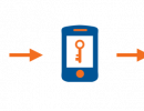 Two-Factor Authentication Option Available To UF Faculty And Staff Beginning This April